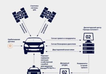 Спутниковые противоугонные системы для автомобилей